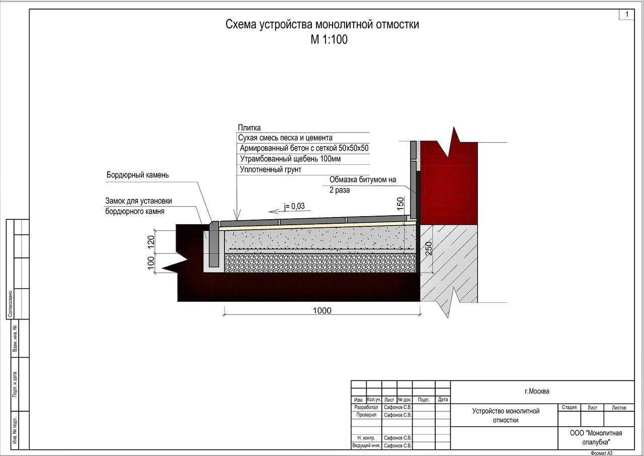 состав бетонной отмостки